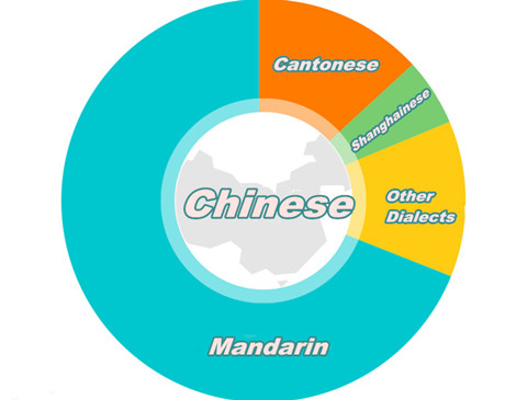 Chinese vs. Mandarin