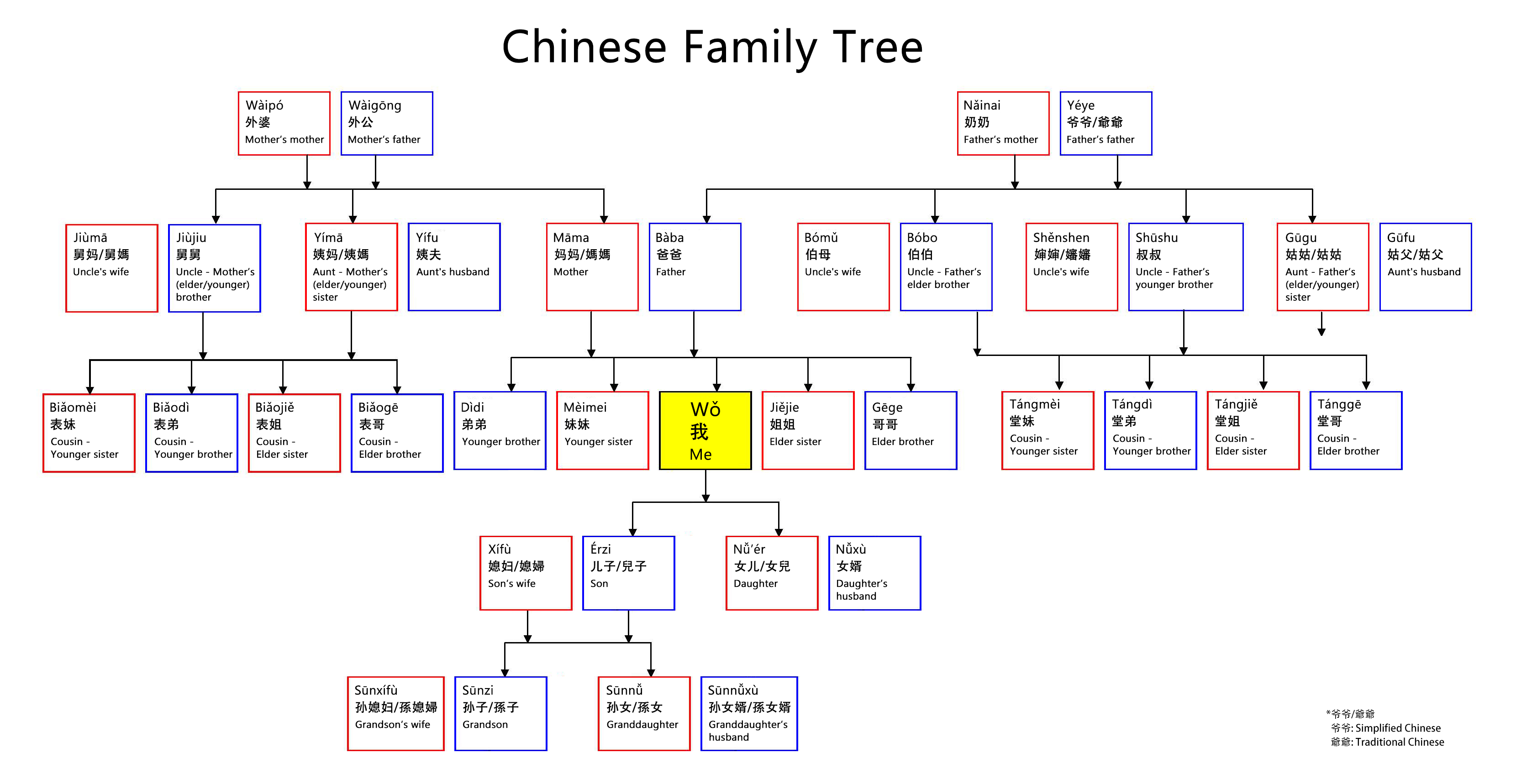 Talk about Your Family in Chinese